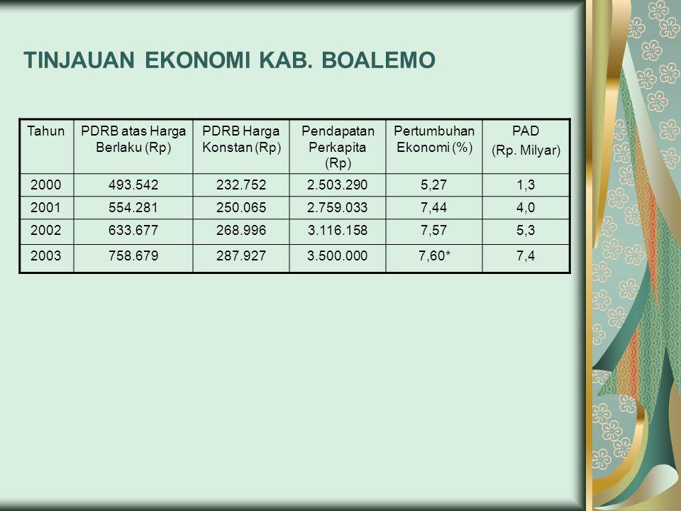 Potensi untuk Luas Lahan Pertanian (Lahan Kering) di Kab.