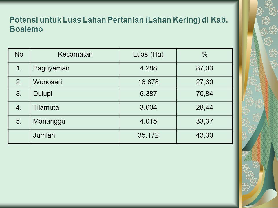 Potensi untuk Luas Lahan Pertanian (Lahan Kering) di Kab. Boalemo NoKecamatanLuas (Ha)% 1.Paguyaman4.28887,03 2.Wonosari16.87827,30 3.Dulupi6.38770,84