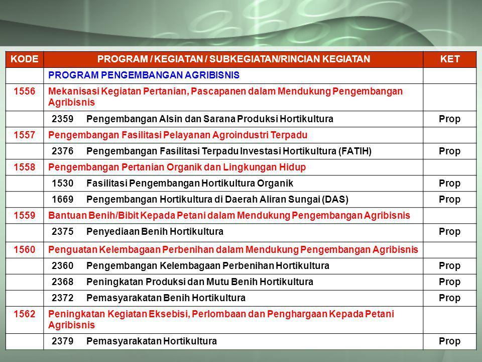 KODEPROGRAM / KEGIATAN / SUBKEGIATAN/RINCIAN KEGIATANKET PROGRAM PENGEMBANGAN AGRIBISNIS 1556Mekanisasi Kegiatan Pertanian, Pascapanen dalam Mendukung Pengembangan Agribisnis 2359Pengembangan Alsin dan Sarana Produksi HortikulturaProp 1557Pengembangan Fasilitasi Pelayanan Agroindustri Terpadu 2376Pengembangan Fasilitasi Terpadu Investasi Hortikultura (FATIH)Prop 1558Pengembangan Pertanian Organik dan Lingkungan Hidup 1530Fasilitasi Pengembangan Hortikultura OrganikProp 1669Pengembangan Hortikultura di Daerah Aliran Sungai (DAS)Prop 1559Bantuan Benih/Bibit Kepada Petani dalam Mendukung Pengembangan Agribisnis 2375Penyediaan Benih HortikulturaProp 1560Penguatan Kelembagaan Perbenihan dalam Mendukung Pengembangan Agribisnis 2360Pengembangan Kelembagaan Perbenihan HortikulturaProp 2368Peningkatan Produksi dan Mutu Benih HortikulturaProp 2372Pemasyarakatan Benih HortikulturaProp 1562Peningkatan Kegiatan Eksebisi, Perlombaan dan Penghargaan Kepada Petani Agribisnis 2379Pemasyarakatan HortikulturaProp