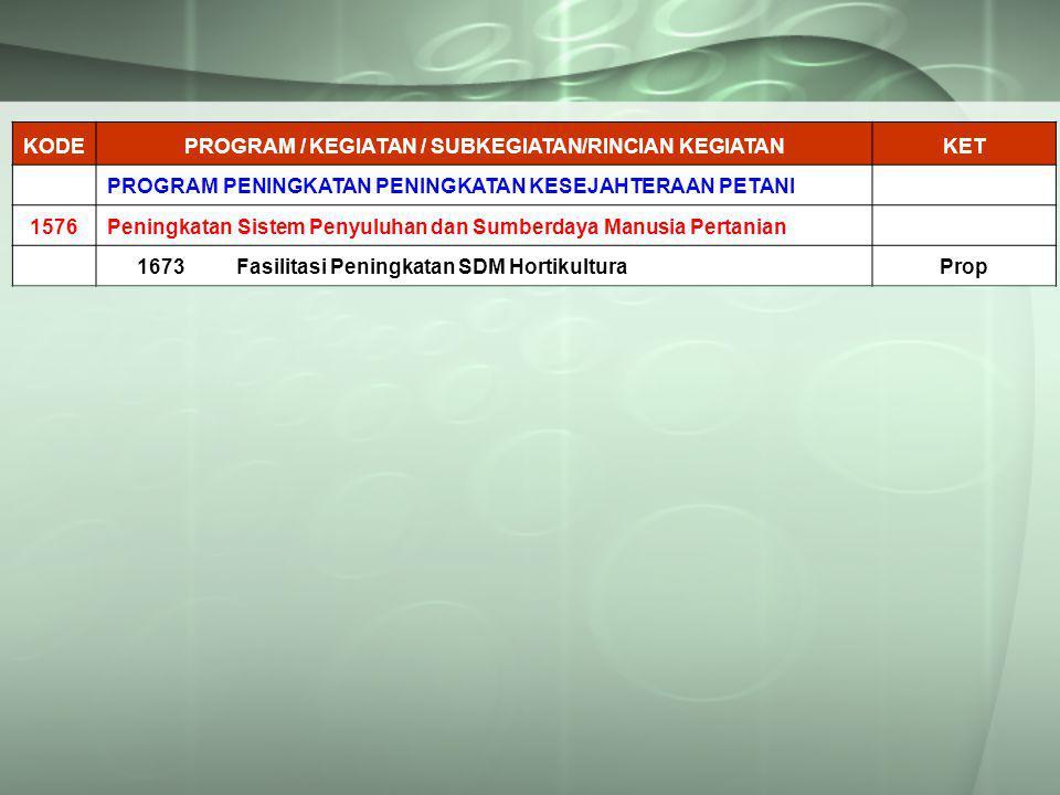 KODEPROGRAM / KEGIATAN / SUBKEGIATAN/RINCIAN KEGIATANKET PROGRAM PENINGKATAN PENINGKATAN KESEJAHTERAAN PETANI 1576Peningkatan Sistem Penyuluhan dan Sumberdaya Manusia Pertanian 1673Fasilitasi Peningkatan SDM HortikulturaProp