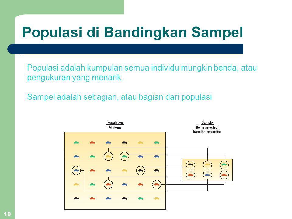 10 Populasi di Bandingkan Sampel Populasi adalah kumpulan semua individu mungkin benda, atau pengukuran yang menarik. Sampel adalah sebagian, atau bag