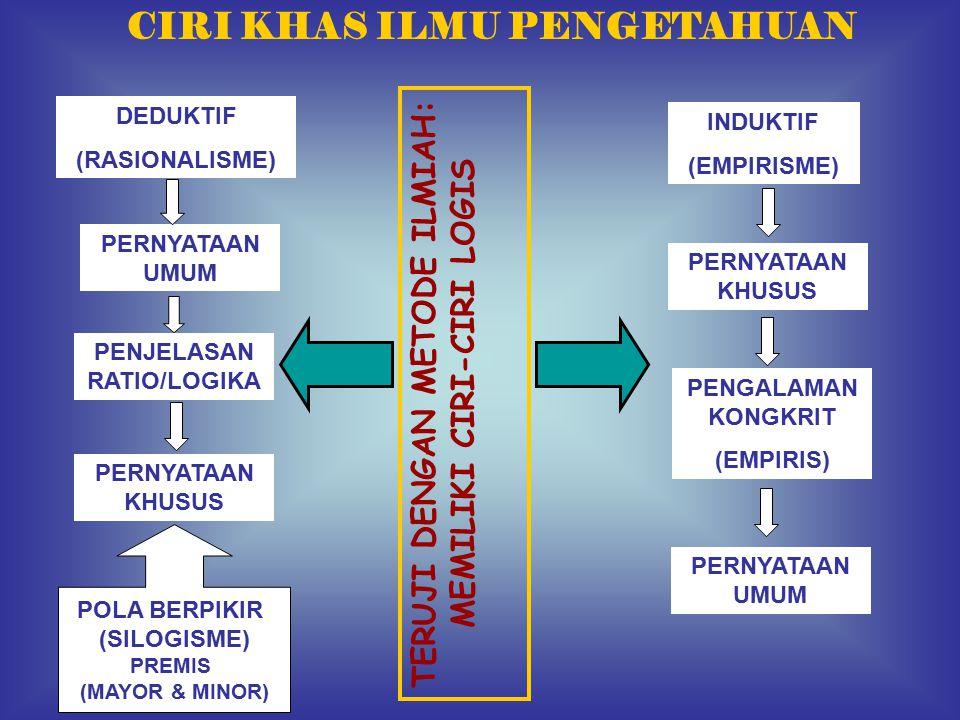 DEDUKTIF (RASIONALISME) INDUKTIF (EMPIRISME) PERNYATAAN UMUM PENJELASAN RATIO/LOGIKA PERNYATAAN KHUSUS POLA BERPIKIR (SILOGISME) PREMIS (MAYOR & MINOR) PERNYATAAN KHUSUS PERNYATAAN UMUM PENGALAMAN KONGKRIT (EMPIRIS) TERUJI DENGAN METODE ILMIAH: MEMILIKI CIRI-CIRI LOGIS CIRI KHAS ILMU PENGETAHUAN