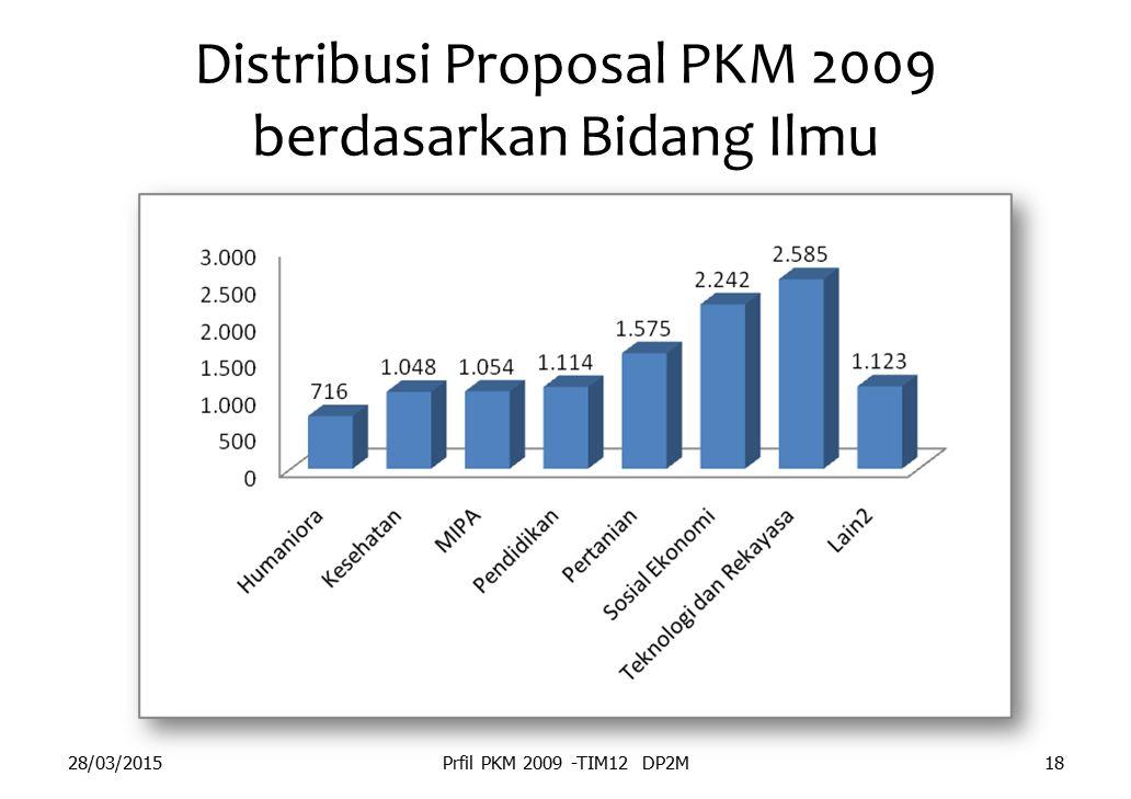 Distribusi Proposal PKM 2009 berdasarkan Bidang Ilmu 28/03/2015Prfil PKM 2009 -TIM12 DP2M18