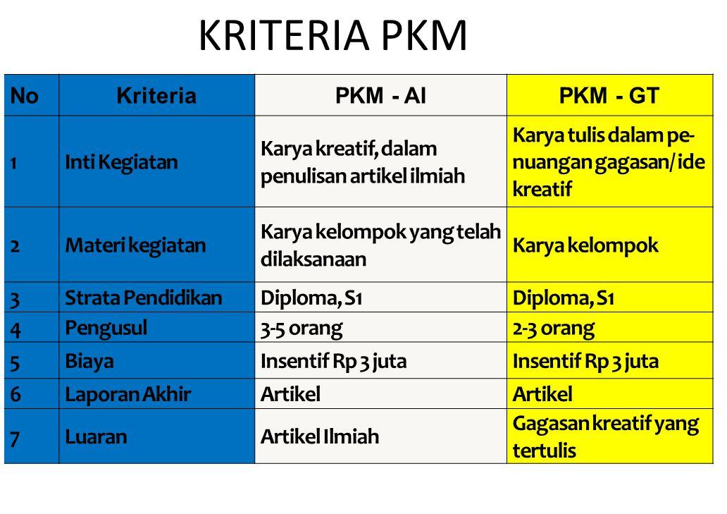 KRITERIA PKM NoKriteriaPKM - AIPKM - GT 1Inti Kegiatan Karya kreatif, dalam penulisan artikel ilmiah Karya tulis dalam pe nuangan gagasan/ ide kreati