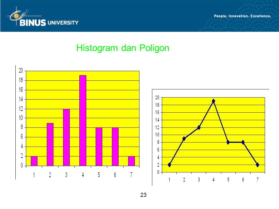 23 Histogram dan Poligon
