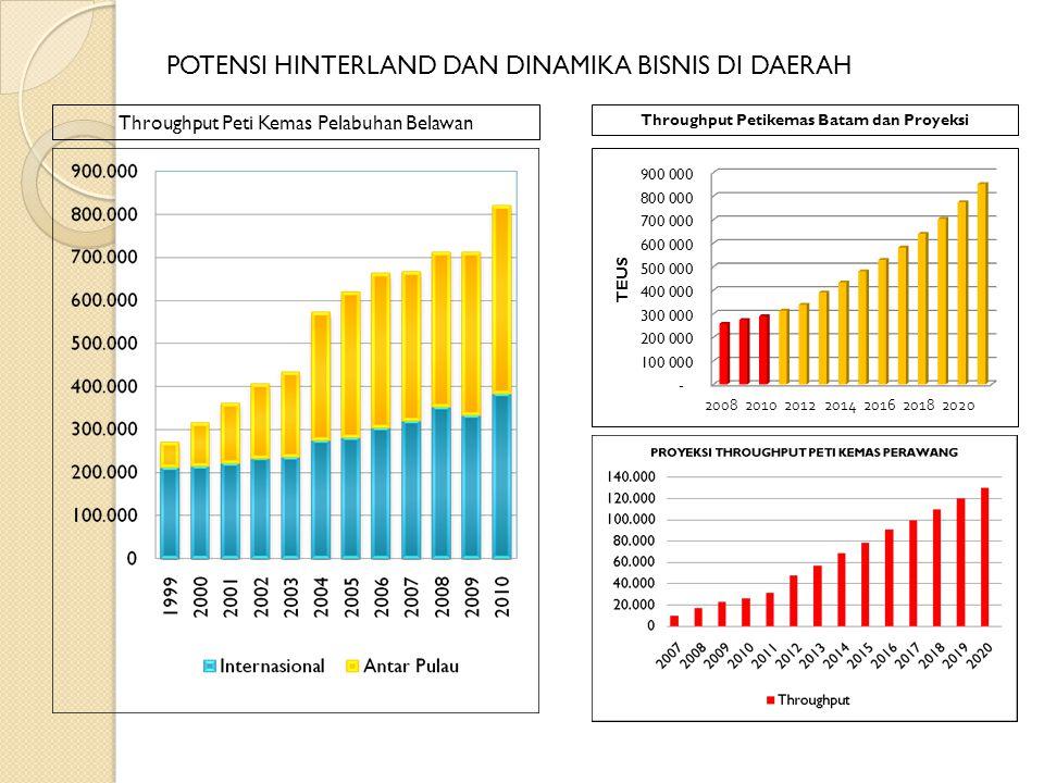 Throughput Petikemas Batam dan Proyeksi POTENSI HINTERLAND DAN DINAMIKA BISNIS DI DAERAH Throughput Peti Kemas Pelabuhan Belawan