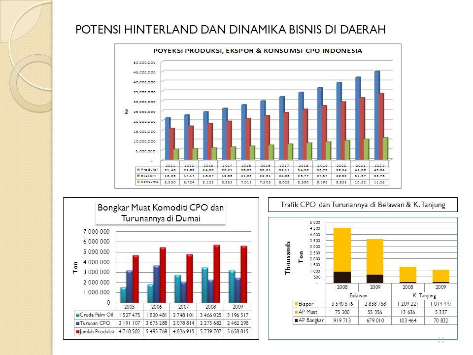POTENSI HINTERLAND DAN DINAMIKA BISNIS DI DAERAH Trafik CPO dan Turunannya di Belawan & K. Tanjung 11