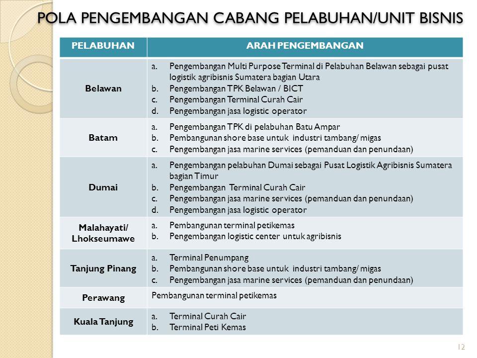 PELABUHANARAH PENGEMBANGAN Belawan a.Pengembangan Multi Purpose Terminal di Pelabuhan Belawan sebagai pusat logistik agribisnis Sumatera bagian Utara