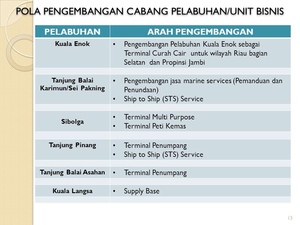 PELABUHANARAH PENGEMBANGAN Kuala Enok Pengembangan Pelabuhan Kuala Enok sebagai Terminal Curah Cair untuk wilayah Riau bagian Selatan dan Propinsi Jam