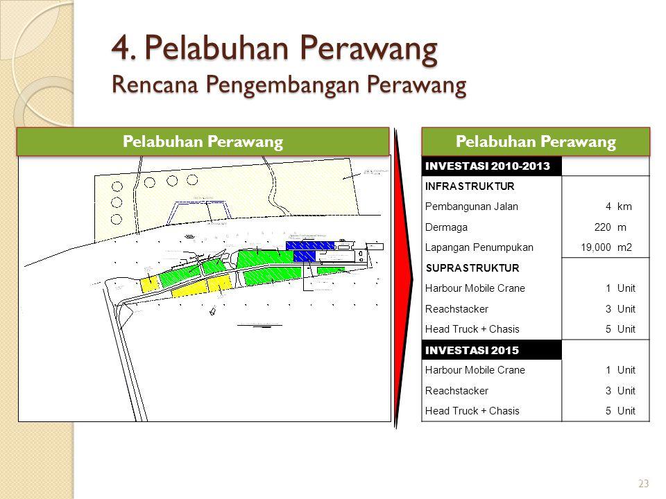Pelabuhan Perawang INVESTASI 2010-2013 INFRASTRUKTUR Pembangunan Jalan4km Dermaga 220m Lapangan Penumpukan 19,000m2 SUPRASTRUKTUR Harbour Mobile Crane