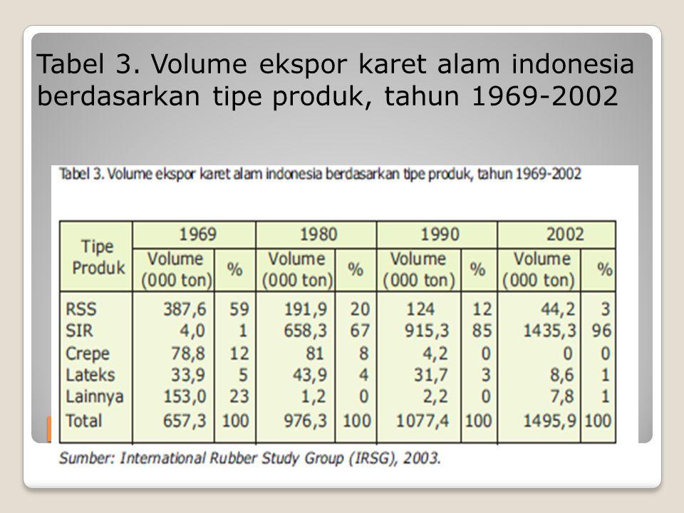 Perdagangan dan Harga Tabel 3. Volume ekspor karet alam indonesia berdasarkan tipe produk, tahun 1969-2002