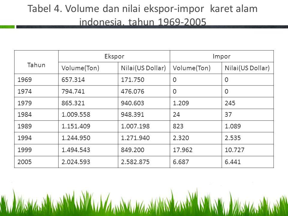 Tabel 4. Volume dan nilai ekspor-impor karet alam indonesia, tahun 1969-2005 Tahun EksporImpor Volume(Ton)Nilai(US Dollar)Volume(Ton)Nilai(US Dollar)