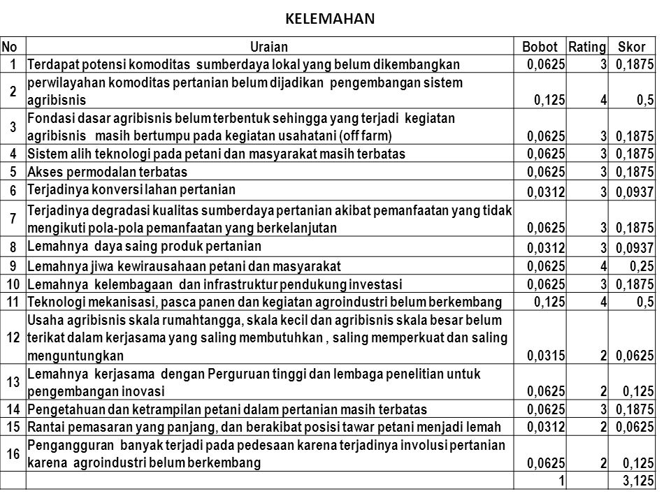 NoUraianBobotRatingSkor 1 Terdapat potensi komoditas sumberdaya lokal yang belum dikembangkan 0,062530,1875 2 perwilayahan komoditas pertanian belum d