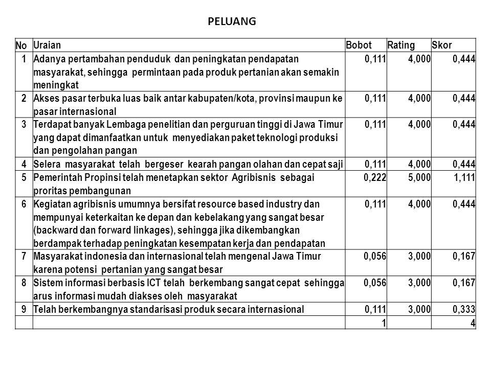 PELUANG No UraianBobotRatingSkor 1Adanya pertambahan penduduk dan peningkatan pendapatan masyarakat, sehingga permintaan pada produk pertanian akan se