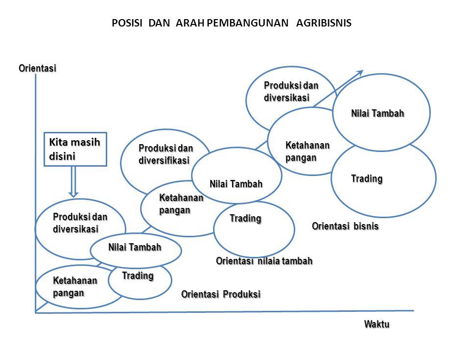 POSISI DAN ARAH PEMBANGUNAN AGRIBISNIS Produksi dan diversikasi Produksi dan diversifikasi Produksi dan diversikasi WaktuOrientasi Ketahanan pangan Tr