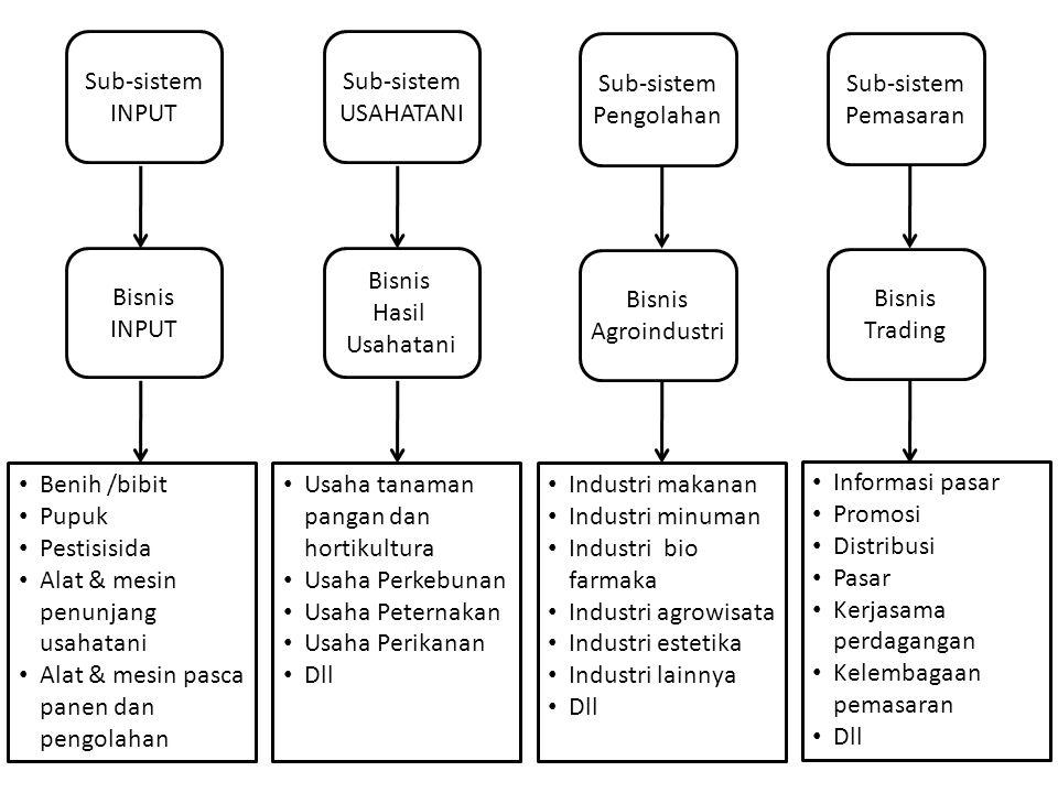 Sub-sistem INPUT Sub-sistem USAHATANI Sub-sistem Pengolahan Sub-sistem Pemasaran Bisnis INPUT Bisnis Hasil Usahatani Bisnis Agroindustri Bisnis Tradin