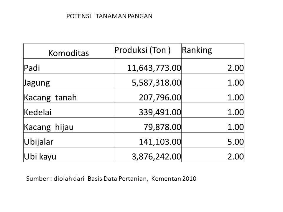 Komoditas Produksi (Ton )Ranking Padi11,643,773.002.00 Jagung5,587,318.001.00 Kacang tanah207,796.001.00 Kedelai339,491.001.00 Kacang hijau79,878.001.