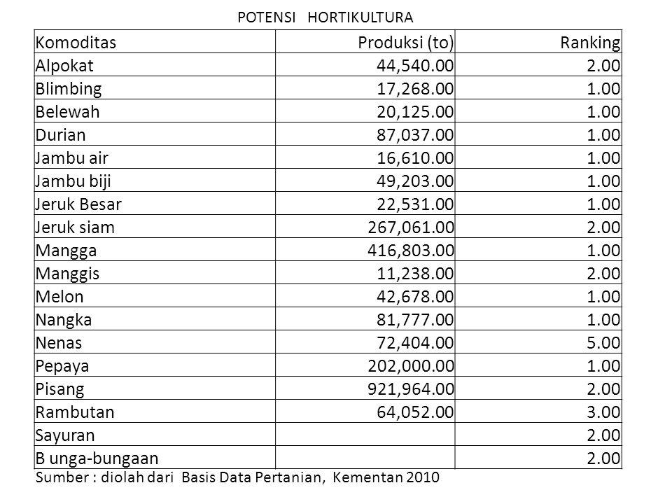 POTENSI HORTIKULTURA Sumber : diolah dari Basis Data Pertanian, Kementan 2010 KomoditasProduksi (to)Ranking Alpokat44,540.002.00 Blimbing17,268.001.00