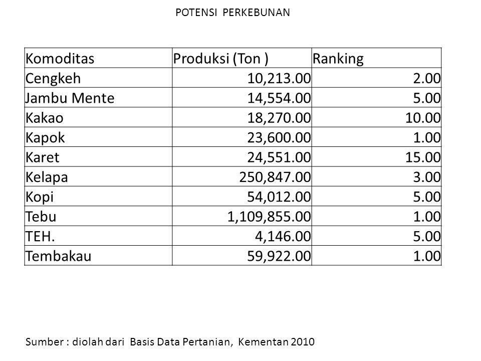 POTENSI PERKEBUNAN Sumber : diolah dari Basis Data Pertanian, Kementan 2010 Komoditas Produksi (Ton )Ranking Cengkeh10,213.002.00 Jambu Mente14,554.00