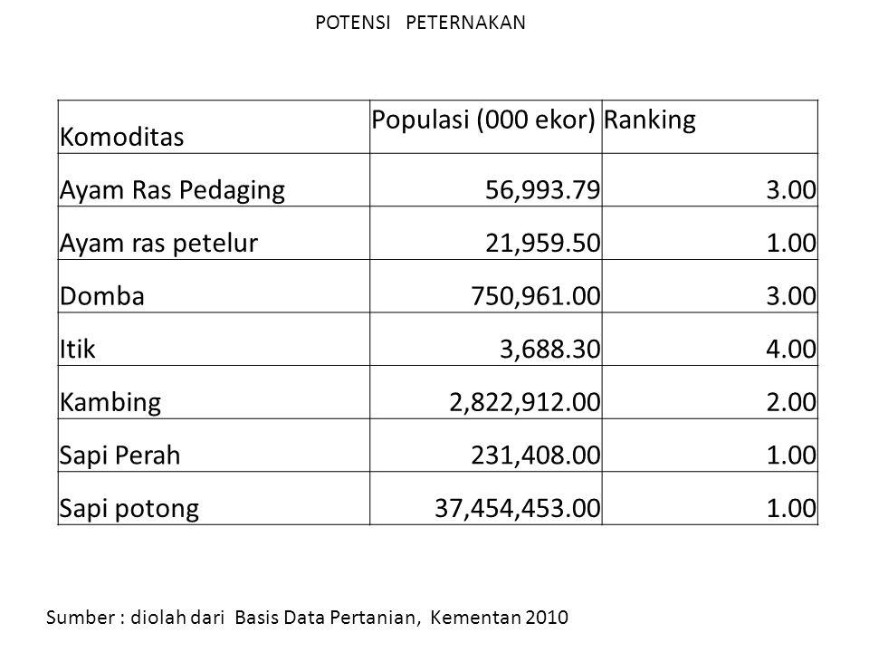 POTENSI PETERNAKAN Sumber : diolah dari Basis Data Pertanian, Kementan 2010 Komoditas Populasi (000 ekor)Ranking Ayam Ras Pedaging56,993.793.00 Ayam r