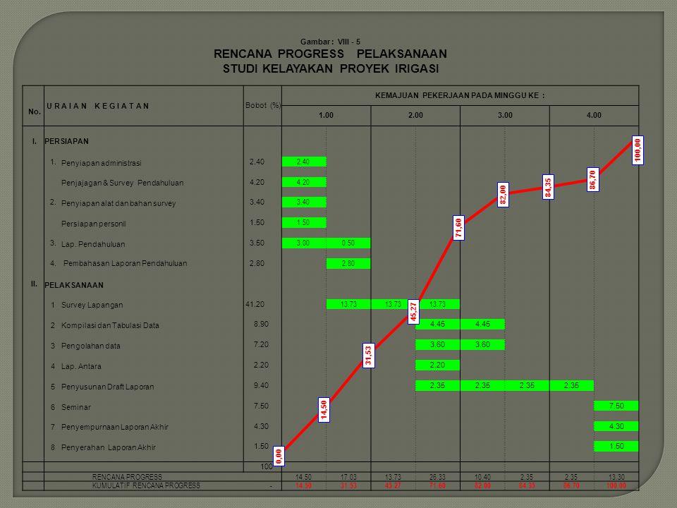 Gambar : VIII - 5 RENCANA PROGRESS PELAKSANAAN STUDI KELAYAKAN PROYEK IRIGASI U R A I A N K E G I A T A N Bobot (%) KEMAJUAN PEKERJAAN PADA MINGGU KE