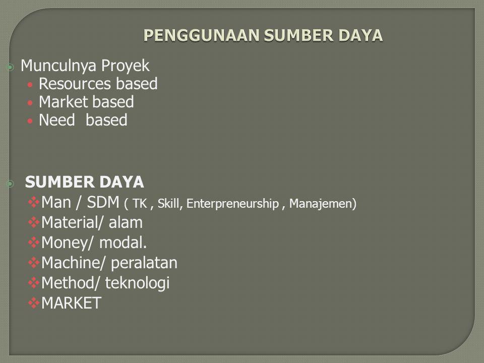PENGGUNAAN SUMBER DAYA  Munculnya Proyek Resources based Market based Need based  SUMBER DAYA  Man / SDM ( TK, Skill, Enterpreneurship, Manajemen)