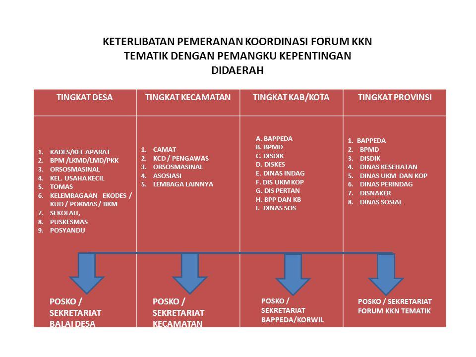 KETERLIBATAN PEMERANAN KOORDINASI FORUM KKN TEMATIK DENGAN PEMANGKU KEPENTINGAN DIDAERAH TINGKAT DESA 1.KADES/KEL APARAT 2.BPM /LKMD/LMD/PKK 3.ORSOSMA