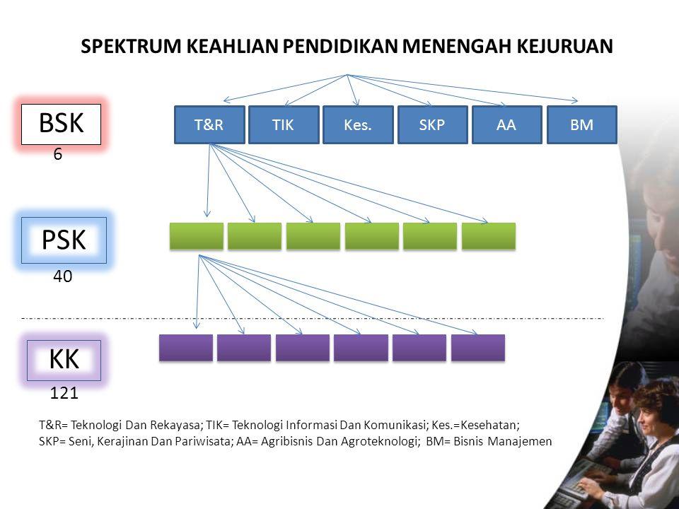 SPEKTRUM KEAHLIAN PENDIDIKAN MENENGAH KEJURUAN PSK T&RTIKSKPKes.AABM KK BSK T&R= Teknologi Dan Rekayasa; TIK= Teknologi Informasi Dan Komunikasi; Kes.