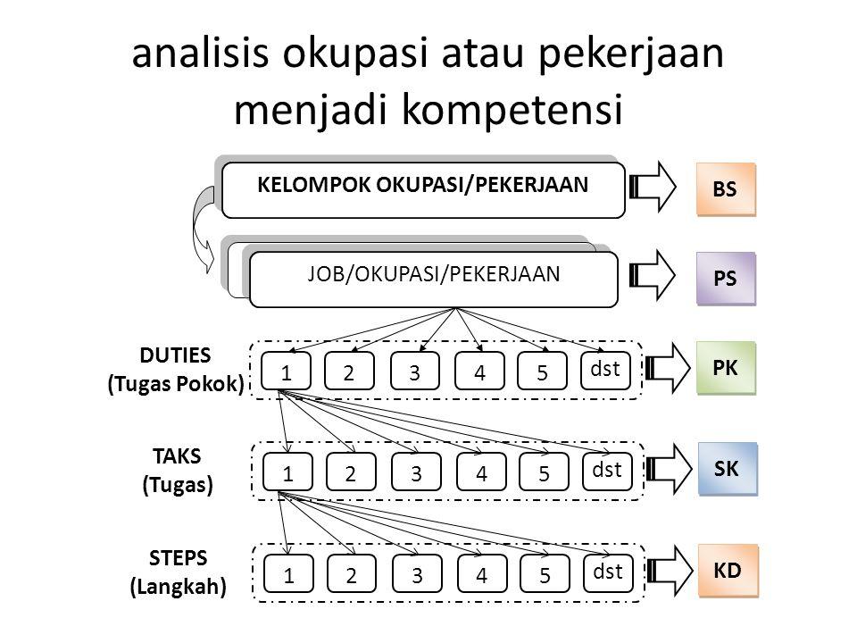 analisis okupasi atau pekerjaan menjadi kompetensi KELOMPOK OKUPASI/PEKERJAAN BSBS BSBS PS JOB/OKUPASI/PEKERJAAN 12345 dst PK DUTIES (Tugas Pokok) 123