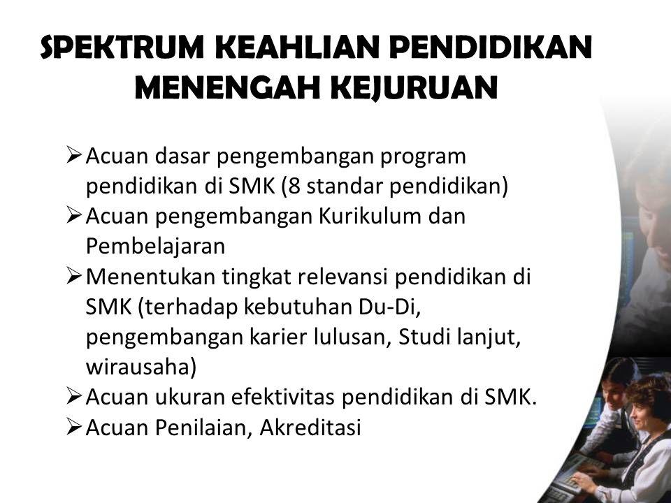 SPEKTRUM KEAHLIAN PENDIDIKAN MENENGAH KEJURUAN  Acuan dasar pengembangan program pendidikan di SMK (8 standar pendidikan)  Acuan pengembangan Kuriku