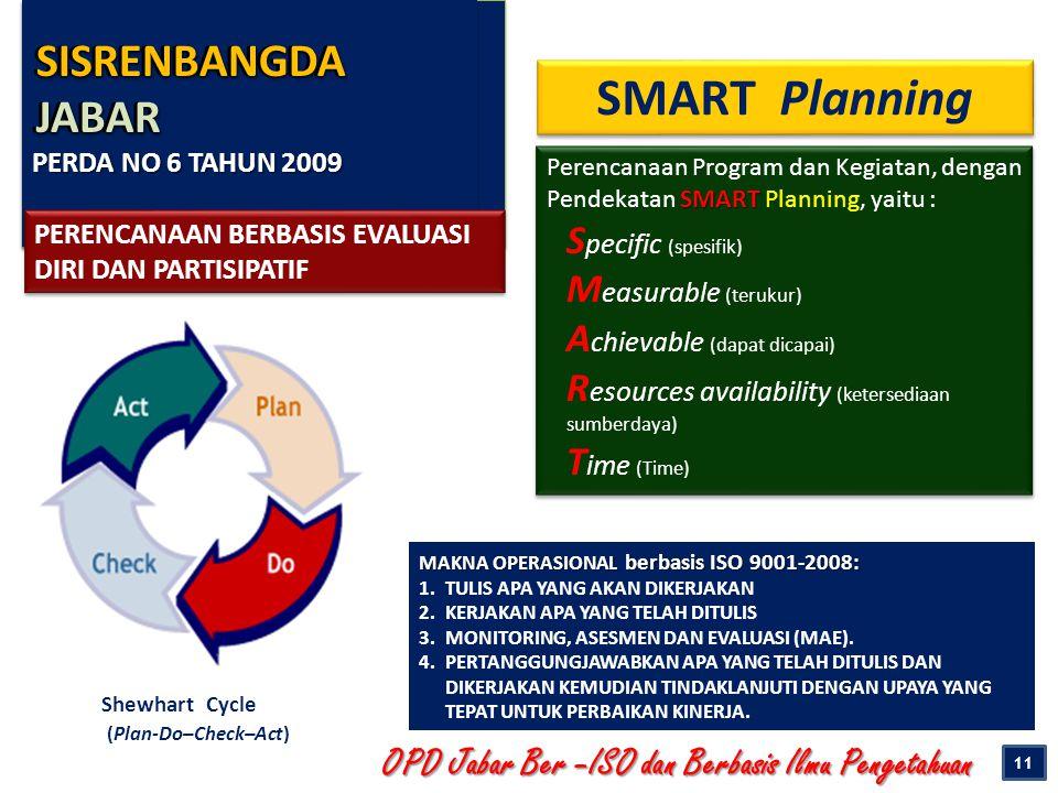 SISRENBANGDA JABAR PERDA NO 6 TAHUN 2009 SISRENBANGDA JABAR PERDA NO 6 TAHUN 2009 Perencanaan Program dan Kegiatan, dengan SMART Pendekatan SMART Planning, yaitu : S pecific (spesifik) M easurable (terukur) A chievable (dapat dicapai) R esources availability (ketersediaan sumberdaya) T ime (Time) Perencanaan Program dan Kegiatan, dengan SMART Pendekatan SMART Planning, yaitu : S pecific (spesifik) M easurable (terukur) A chievable (dapat dicapai) R esources availability (ketersediaan sumberdaya) T ime (Time) Shewhart Cycle (Plan-Do–Check–Act) PERENCANAAN BERBASIS EVALUASI DIRI DAN PARTISIPATIF SMART Planning OPD Jabar Ber –ISO dan Berbasis Ilmu Pengetahuan MAKNA OPERASIONAL berbasis ISO 9001-2008: 1.TULIS APA YANG AKAN DIKERJAKAN 2.KERJAKAN APA YANG TELAH DITULIS 3.MONITORING, ASESMEN DAN EVALUASI (MAE).