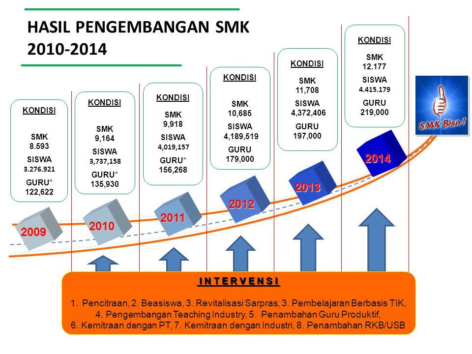  5 komponen : 1.Pendistribusian Kartu Indonesia Pintar untuk 28 juta anak (miskin & rentan miskin— 40% dari populasi) 2.Kesetaraan dan peningkatan unit cost BOS: Untuk SMA/MA menjadi Rp.