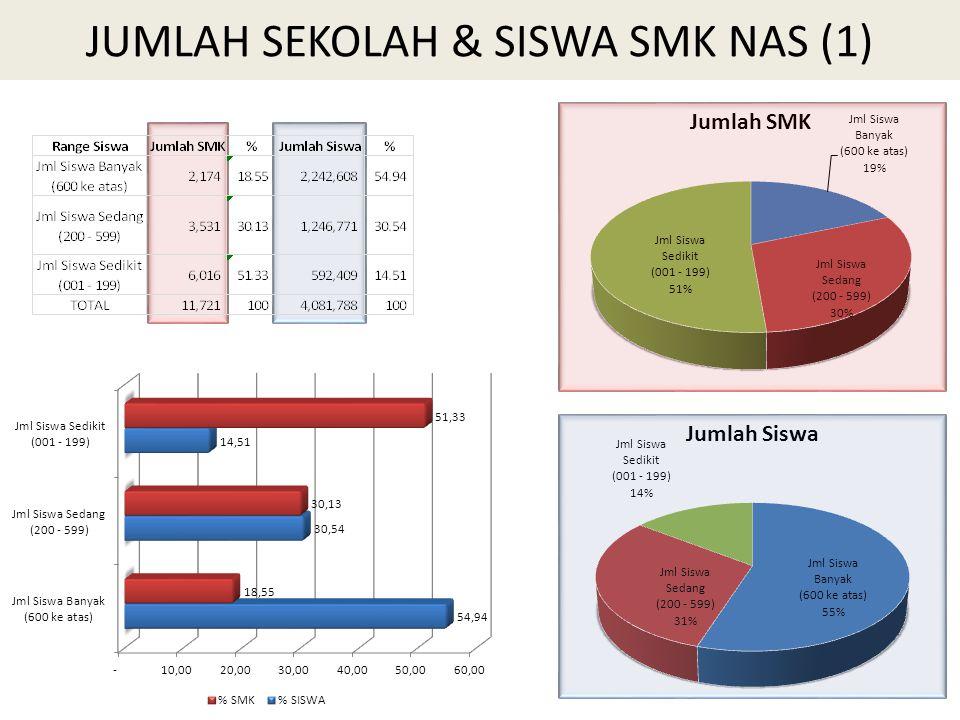 Pembinaan SMK Bidang Kemaritiman 1.Pemetaan dan percepatan pembangunan SMK bidang kemaritiman: 1.
