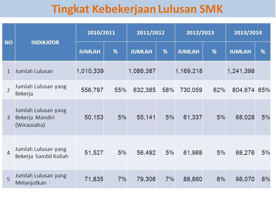 Grafik : Jumlah SMK Agrobisnis & Agroindustri