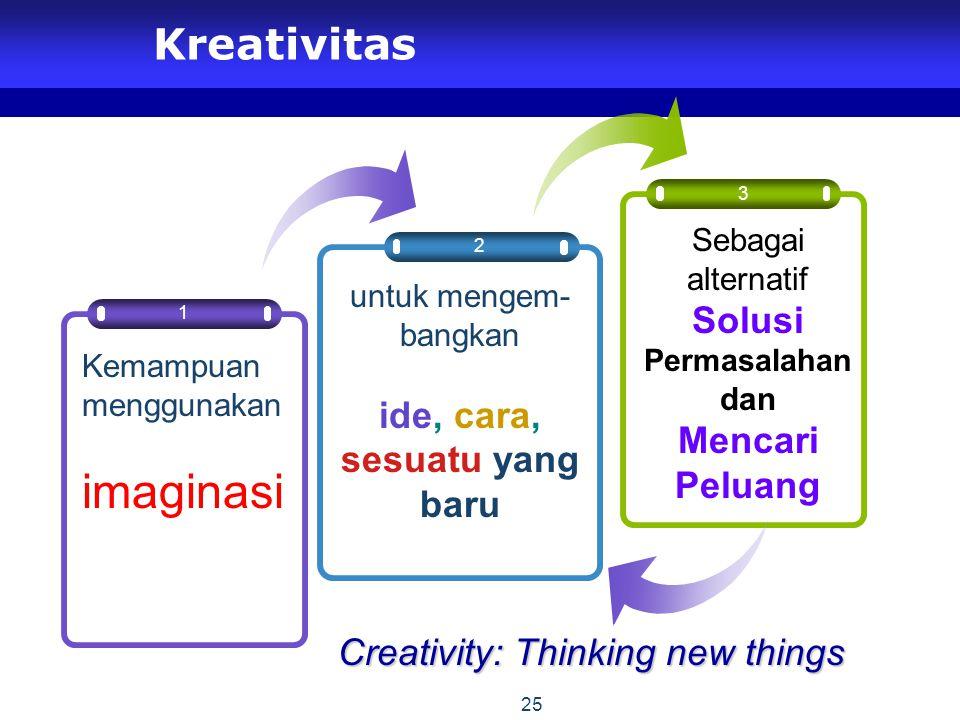 25 Kreativitas 2 3 1 Kemampuan menggunakan imaginasi untuk mengem- bangkan ide, cara, sesuatu yang baru Sebagai alternatif Solusi Permasalahan dan Mencari Peluang Creativity: Thinking new things