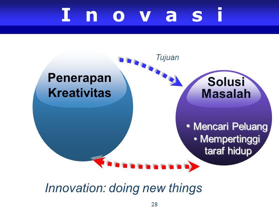 28 Inovasi Solusi Masalah Penerapan Kreativitas Mencari Peluang Mencari Peluang Mempertinggi Mempertinggi taraf hidup taraf hidup Tujuan Innovation: doing new things