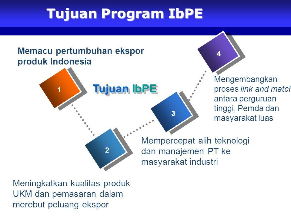 Tujuan Program IbPE Mengembangkan proses link and match antara perguruan tinggi, Pemda dan masyarakat luas 1 2 3 4 Tujuan IbPE Meningkatkan kualitas produk UKM dan pemasaran dalam merebut peluang ekspor Mempercepat alih teknologi dan manajemen PT ke masyarakat industri Memacu pertumbuhan ekspor produk Indonesia