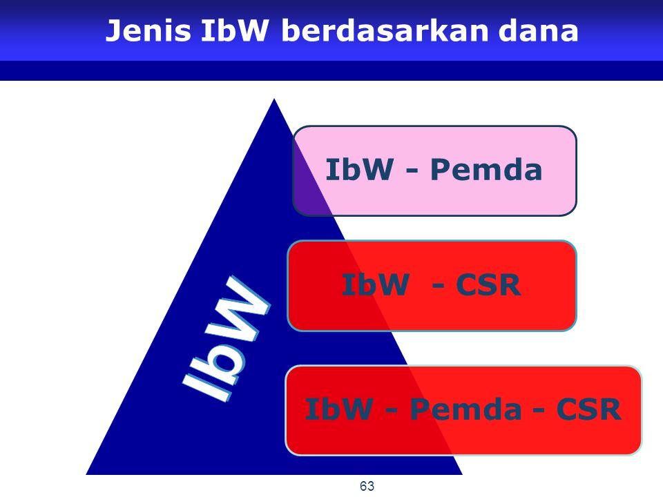 IbW - Pemda IbW - CSR IbW - Pemda - CSR Jenis IbW berdasarkan dana 63