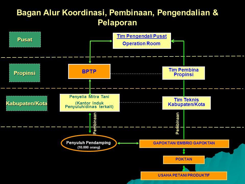 Bagan Alur Koordinasi, Pembinaan, Pengendalian & Pelaporan Pusat Tim Pengendali Pusat Operation Room Tim Pembina Propinsi Tim Teknis Kabupaten/Kota GA