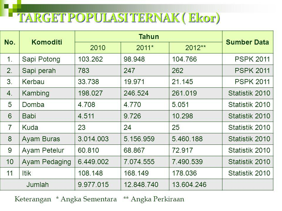 TARGET PANGAN UTAMA No.Komoditas TARGET PRODUKSI (000 TON) TAHUN 2011TAHUN 2012 1.Daging6.213,176.881,45 2.Telur1.717,271.968,69 3.Susu1.175,301.349.3