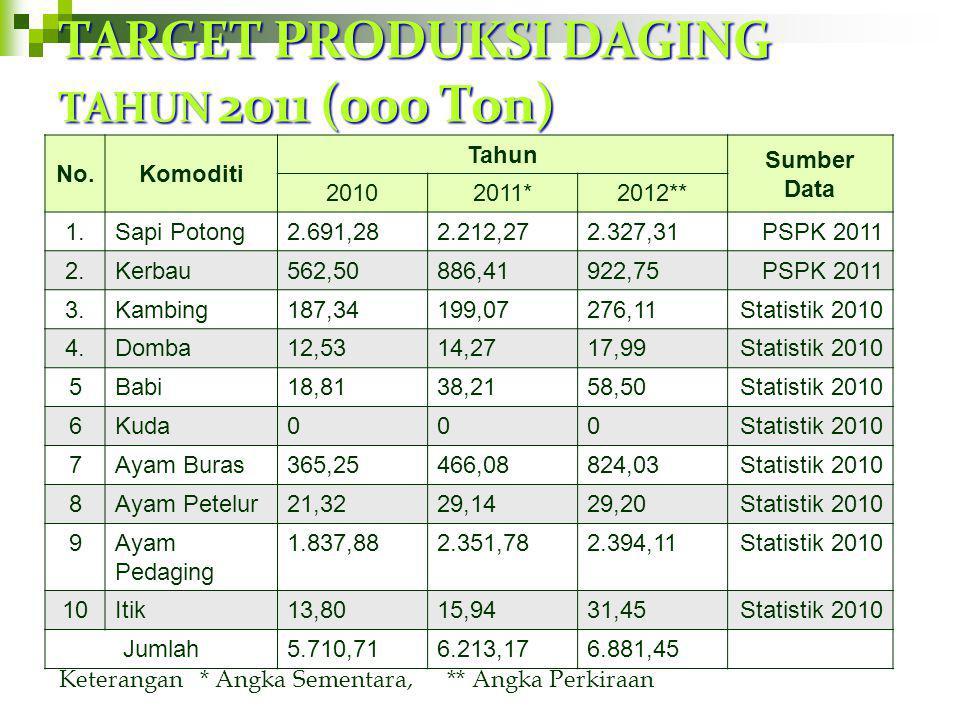 TARGET POPULASI TERNAK ( Ekor) No.Komoditi Tahun Sumber Data 20102011*2012** 1.Sapi Potong103.26298.948104.766PSPK 2011 2.Sapi perah783247262PSPK 2011