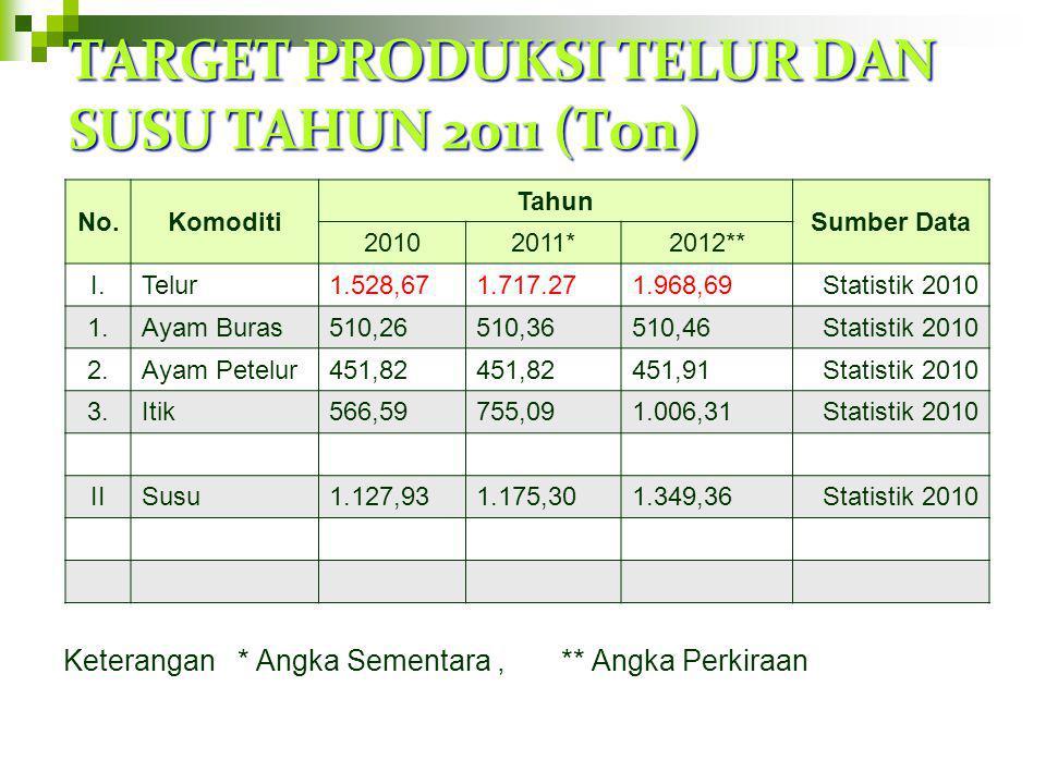 TARGET PRODUKSI DAGING TAHUN 2011 (000 Ton) No.Komoditi Tahun Sumber Data 20102011*2012** 1.Sapi Potong2.691,282.212,272.327,31PSPK 2011 2.Kerbau562,5