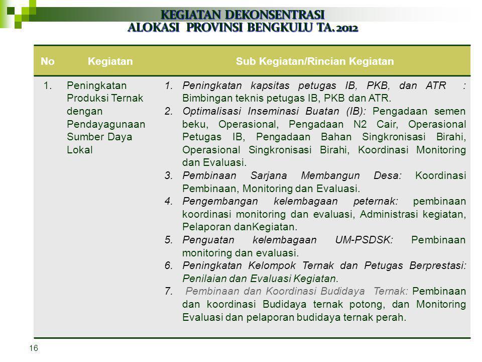 Program dan Kegiatan Tahun 2012 A.Program: Program Pencapaian Swasembada Daging Sapi dan Peningkatan Penyediaan Pangan Hewani Yang Aman, Sehat, Utuh d