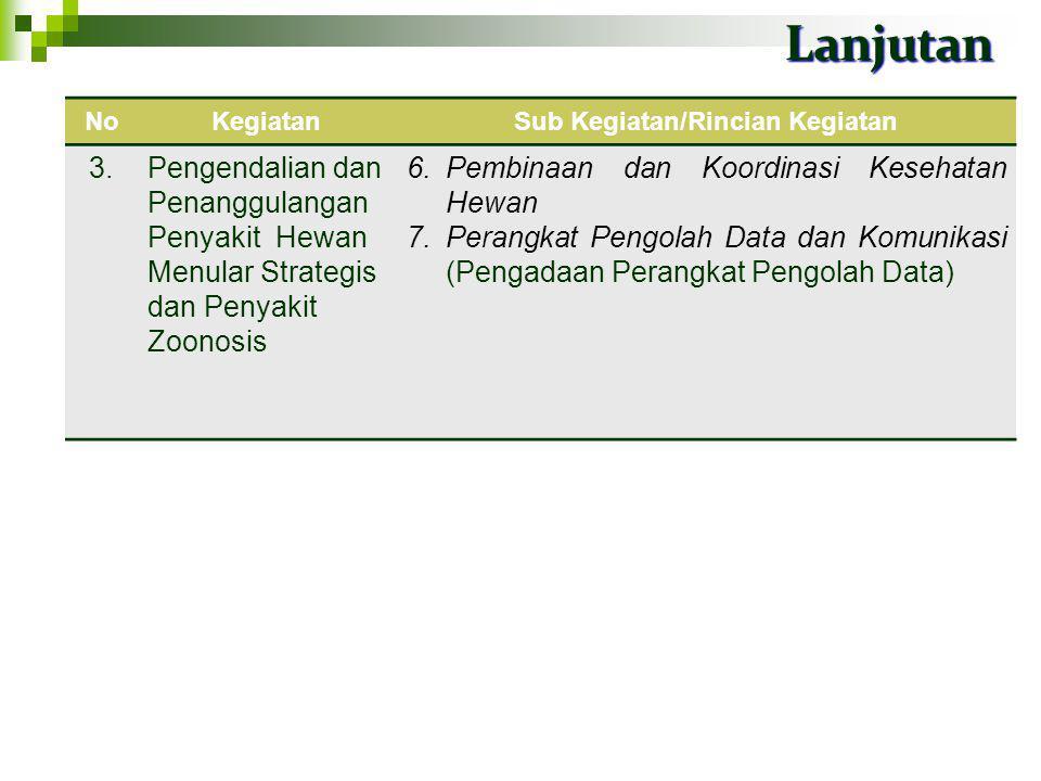 Lanjutan 18 NoKegiatanSub Kegiatan/Rincian Kegiatan 3.Pengendalian dan Penanggulangan Penyakit Hewan Menular Strategis dan Penyakit Zoonosis 1.Pengend