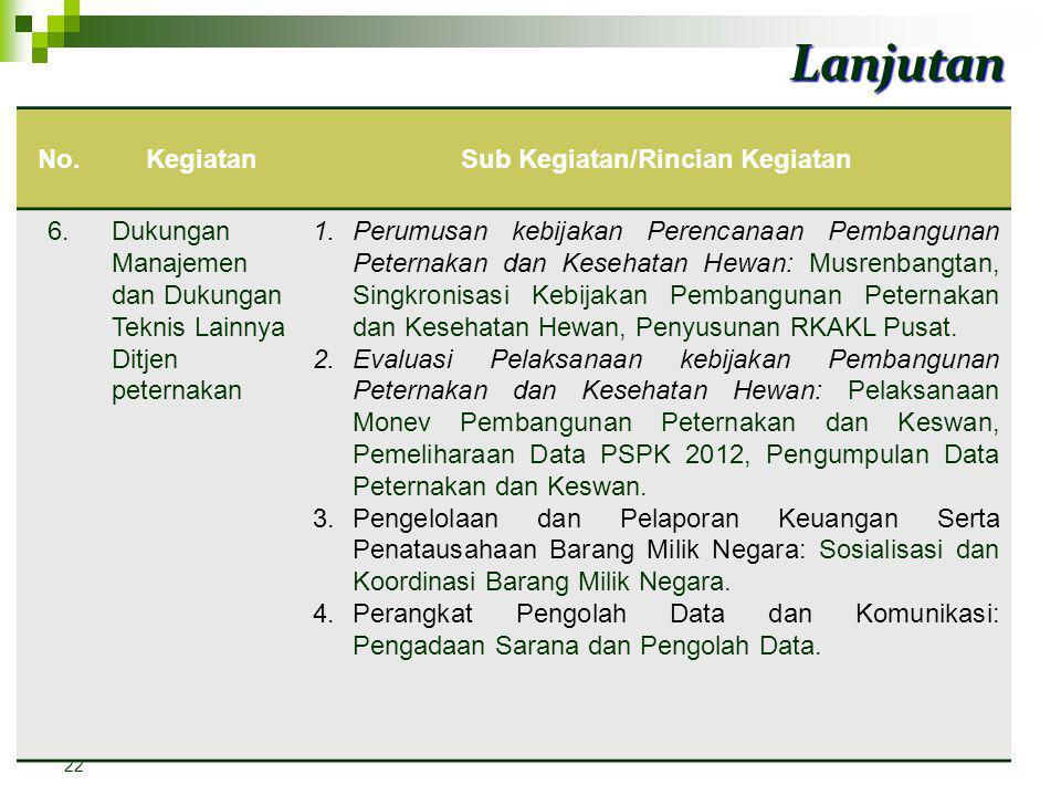 NoKegiatanRincian Kegiatan 5Penjaminan Pangan Asal Hewan Yang Aman dan Halal serta pemenuhan persyaratan produk hewan non pangan 1.Pembinaan dan Koord
