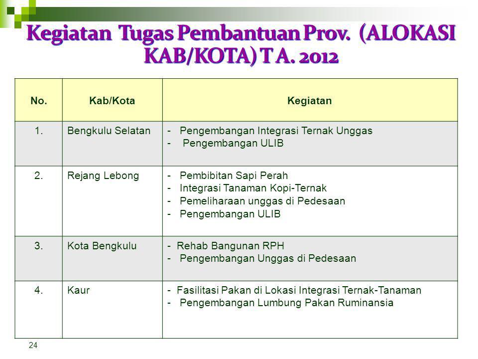Kegiatan Tugas Pembantuan Prov. Tahun Anggaran. 2012* 23 No.KegiatanLokasi 1.Pembangunan/Pengembangan Pos IBKab/Kota 2.Pembangunan/Pengembangan ULIBKa