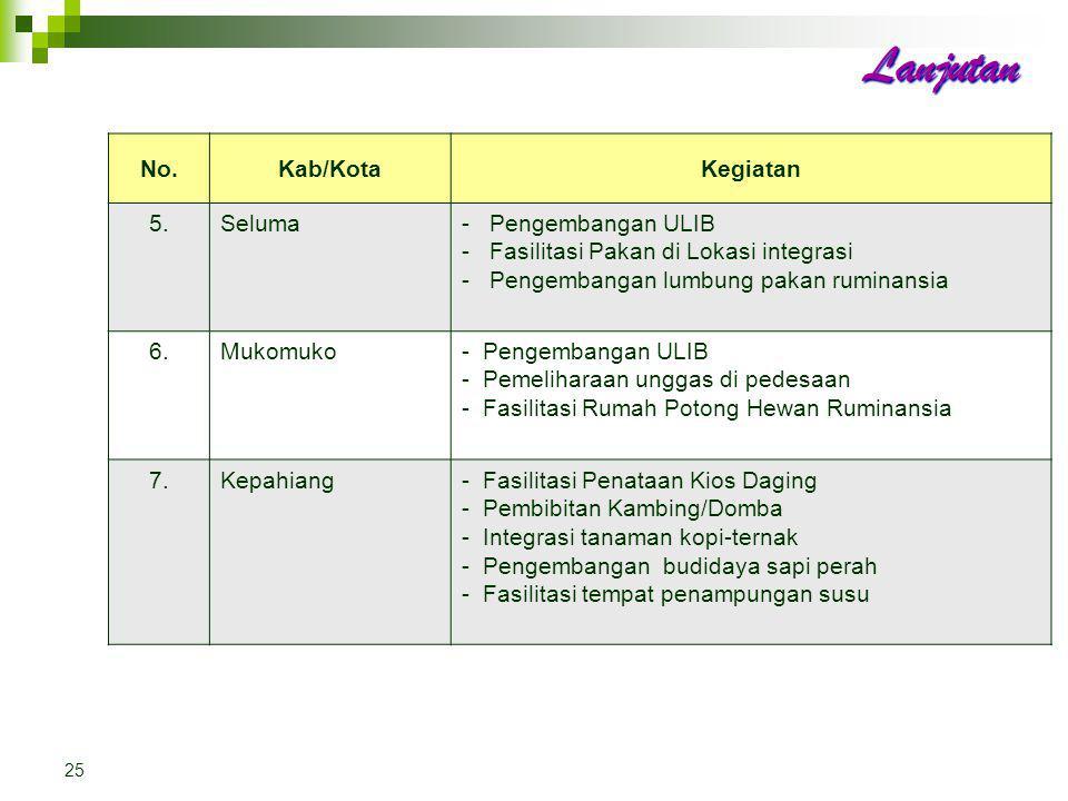 Kegiatan Tugas Pembantuan Prov. (ALOKASI KAB/KOTA) T A. 2012 24 No.Kab/KotaKegiatan 1.Bengkulu Selatan- Pengembangan Integrasi Ternak Unggas - Pengemb