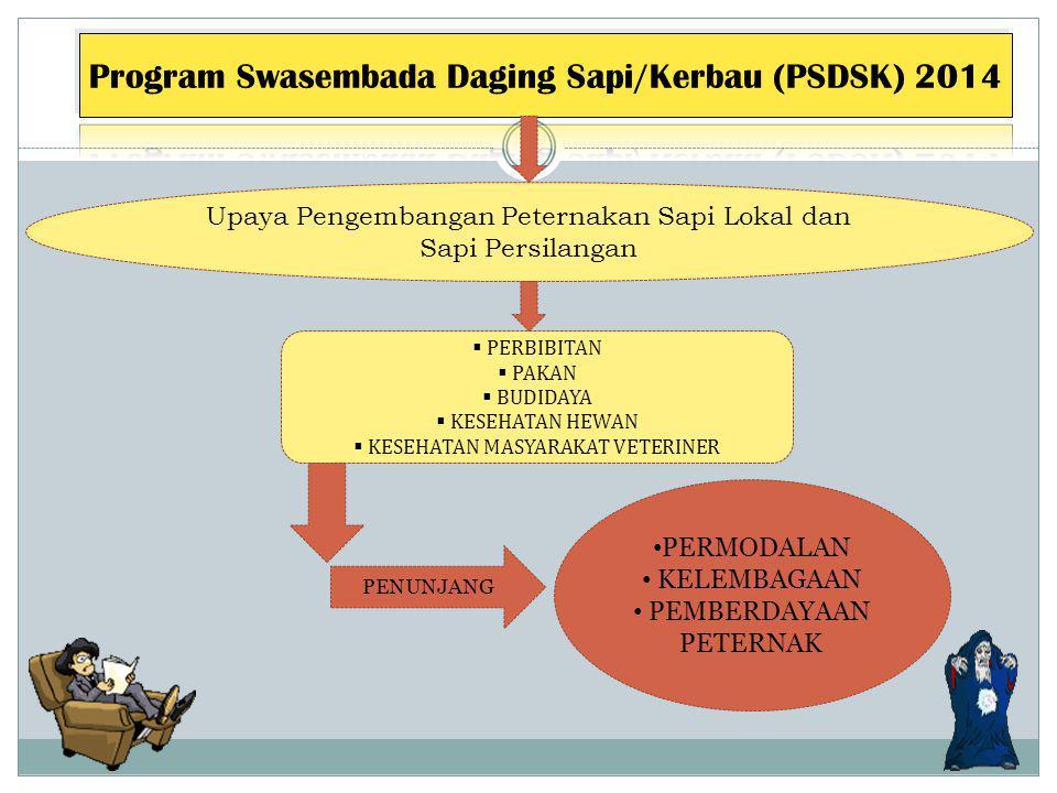 1. Integrasi Tanaman-Ternak a.SISKA b.SISGUNG c.SISKAO d.SISDI 2. Pengembangan dan Penggemukkan Sapi Potong 3. LM3 4. SMD