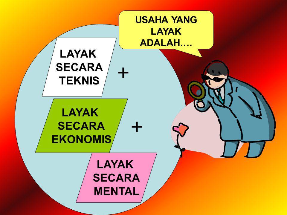 USAHA YANG LAYAK ADALAH…. LAYAK SECARA TEKNIS LAYAK SECARA EKONOMIS LAYAK SECARA MENTAL + +