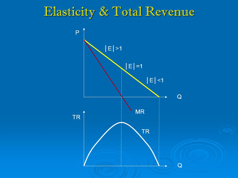 Elasticity & Total Revenue Q Q │E│=1 TR │E│<1 │E│>1 TR P MR